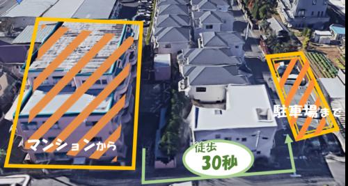 駐車場ひっ迫地域のなか、徒歩30秒の至近に確保済み!